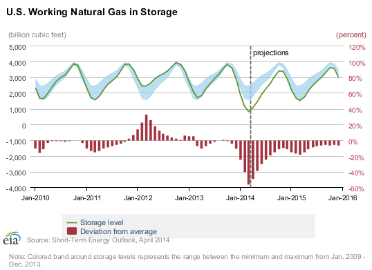 Charts courtesy of the U.S. Energy Information Agency