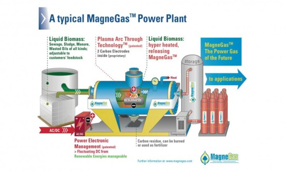 An illustration of typical MagneGas power plant. Courtesy of the company's website.