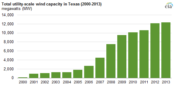 Image courtesy of the U.S. Energy Information Agency